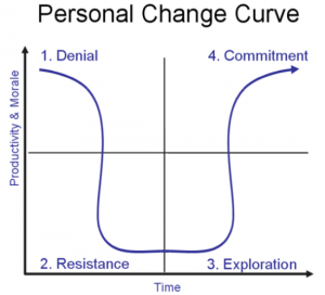 personal-change-curve